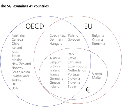 SGI Sample in OECD, EU and Eurozone