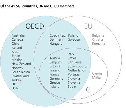 Of the 41 SGI countries, 36 are OECD members.