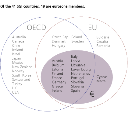 Of the 41 SGI countries, 19 are eurozone members.