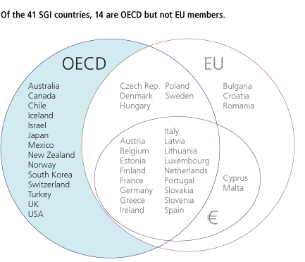 Of the 41 SGI countries, 13 are OECD but not EU members.