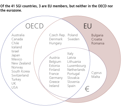 Of the 41 SGI countries, 3 are EU members, but neither in the OECD nor the eurozone members.