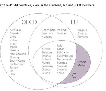 Of the 41 SGI countries, 2 are in the eurozone, but not OECD members.
