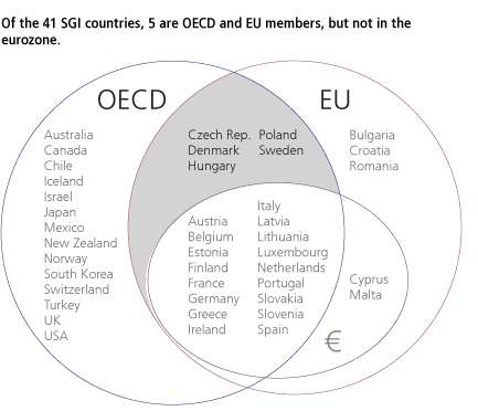 Of the 41 SGI countries, 6 are OECD and EU members, but not in the eurozone.