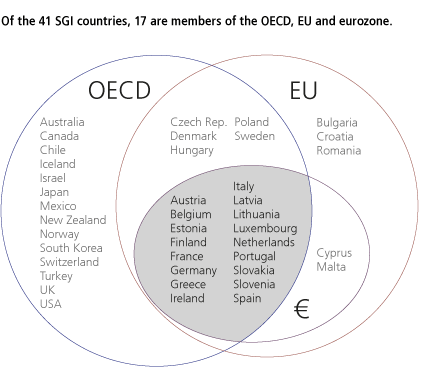 Of the 41 SGI countries, 16 are members of the OECD, EU and eurozone.